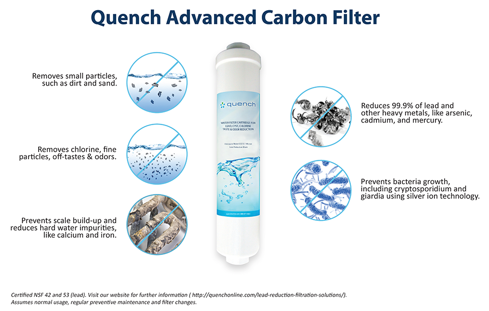 Quench Advanced Carbon Filter Diagram