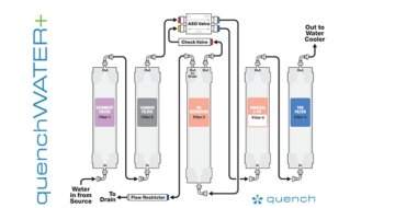 quenchWATER Filtration Diagram
